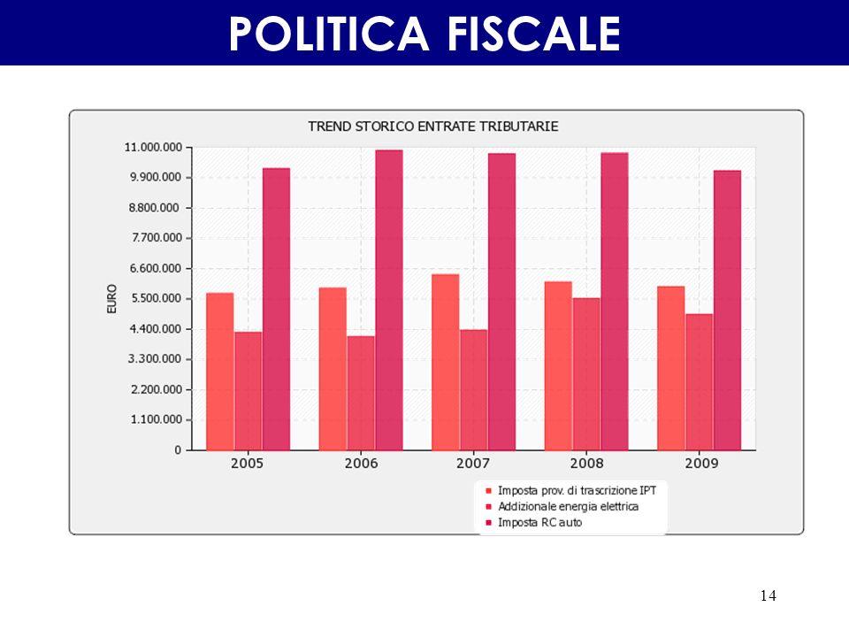 14 POLITICA FISCALE