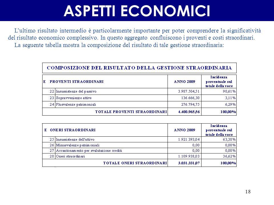 18 ASPETTI ECONOMICI Lultimo risultato intermedio è particolarmente importante per poter comprendere la significatività del risultato economico complessivo.