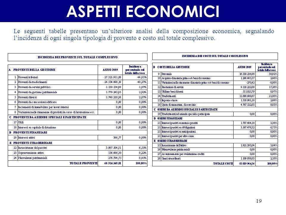 19 Le seguenti tabelle presentano unulteriore analisi della composizione economica, segnalando lincidenza di ogni singola tipologia di provento e costo sul totale complessivo.