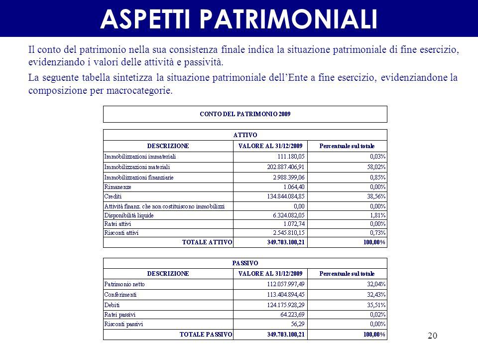 20 Il conto del patrimonio nella sua consistenza finale indica la situazione patrimoniale di fine esercizio, evidenziando i valori delle attività e passività.