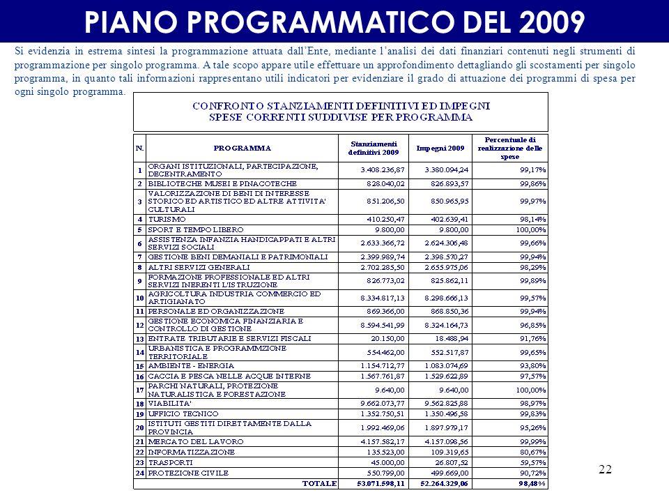 22 PIANO PROGRAMMATICO DEL 2009 Si evidenzia in estrema sintesi la programmazione attuata dallEnte, mediante lanalisi dei dati finanziari contenuti negli strumenti di programmazione per singolo programma.