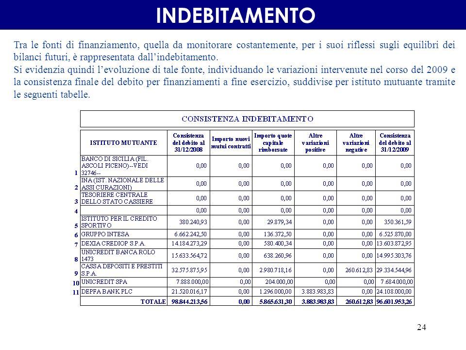 24 INDEBITAMENTO Tra le fonti di finanziamento, quella da monitorare costantemente, per i suoi riflessi sugli equilibri dei bilanci futuri, è rappresentata dallindebitamento.