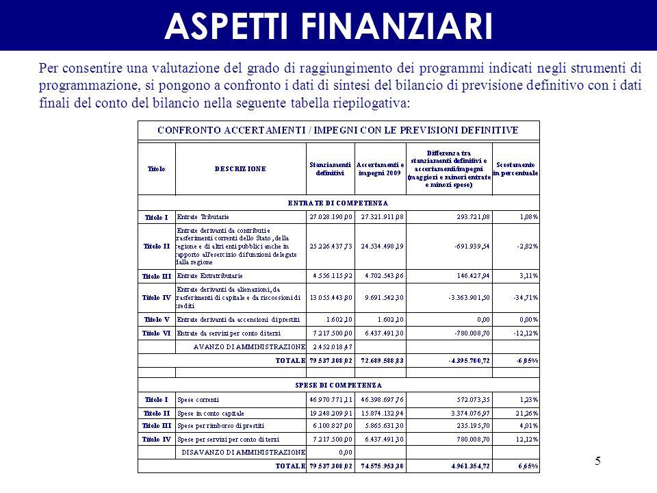 5 Per consentire una valutazione del grado di raggiungimento dei programmi indicati negli strumenti di programmazione, si pongono a confronto i dati di sintesi del bilancio di previsione definitivo con i dati finali del conto del bilancio nella seguente tabella riepilogativa: ASPETTI FINANZIARI