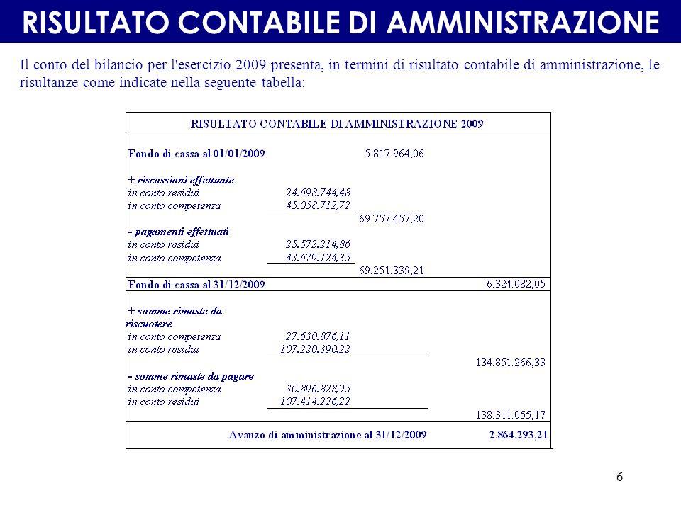 6 Il conto del bilancio per l esercizio 2009 presenta, in termini di risultato contabile di amministrazione, le risultanze come indicate nella seguente tabella: RISULTATO CONTABILE DI AMMINISTRAZIONE