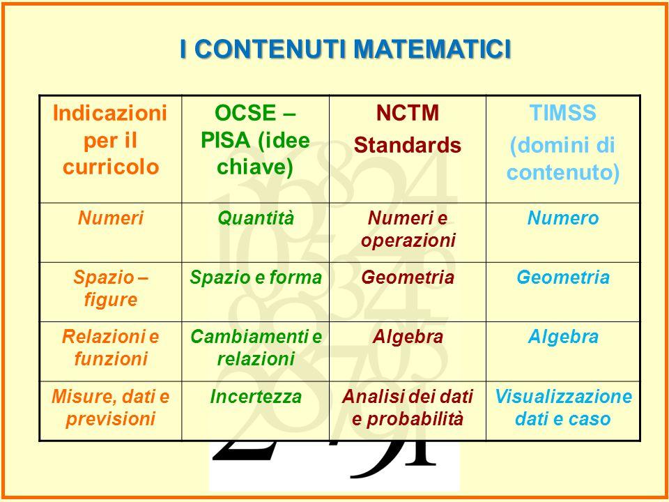 I CONTENUTI MATEMATICI Indicazioni per il curricolo OCSE – PISA (idee chiave) NCTM Standards TIMSS (domini di contenuto) NumeriQuantitàNumeri e operaz