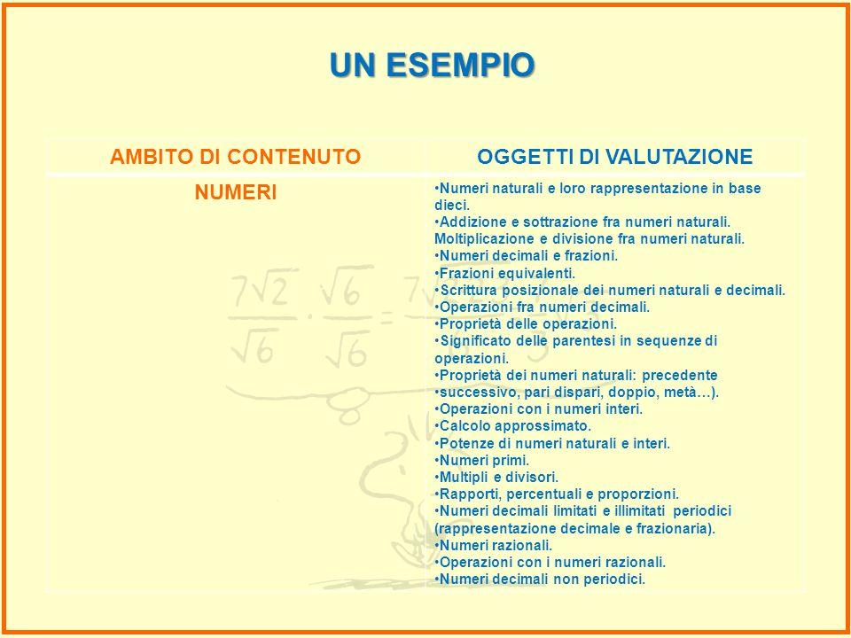 AMBITO DI CONTENUTOOGGETTI DI VALUTAZIONE NUMERI Numeri naturali e loro rappresentazione in base dieci. Addizione e sottrazione fra numeri naturali. M
