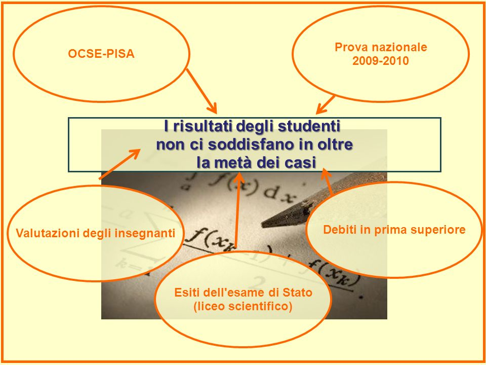 OCSE-PISA Prova nazionale 2009-2010 Debiti in prima superiore Valutazioni degli insegnanti I risultati degli studenti non ci soddisfano in oltre la me