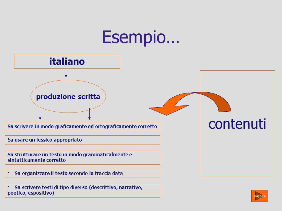 Esempio… italiano produzione scritta Sa scrivere in modo graficamente ed ortograficamente corretto Sa usare un lessico appropriato Sa strutturare un t