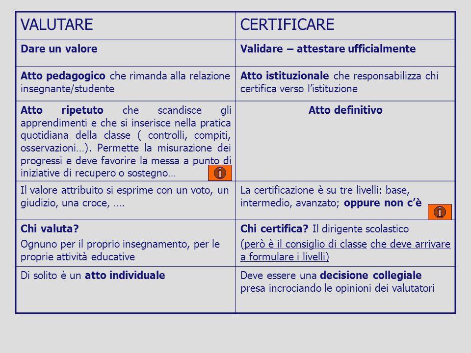 VALUTARECERTIFICARE Dare un valoreValidare – attestare ufficialmente Atto pedagogico che rimanda alla relazione insegnante/studente Atto istituzionale
