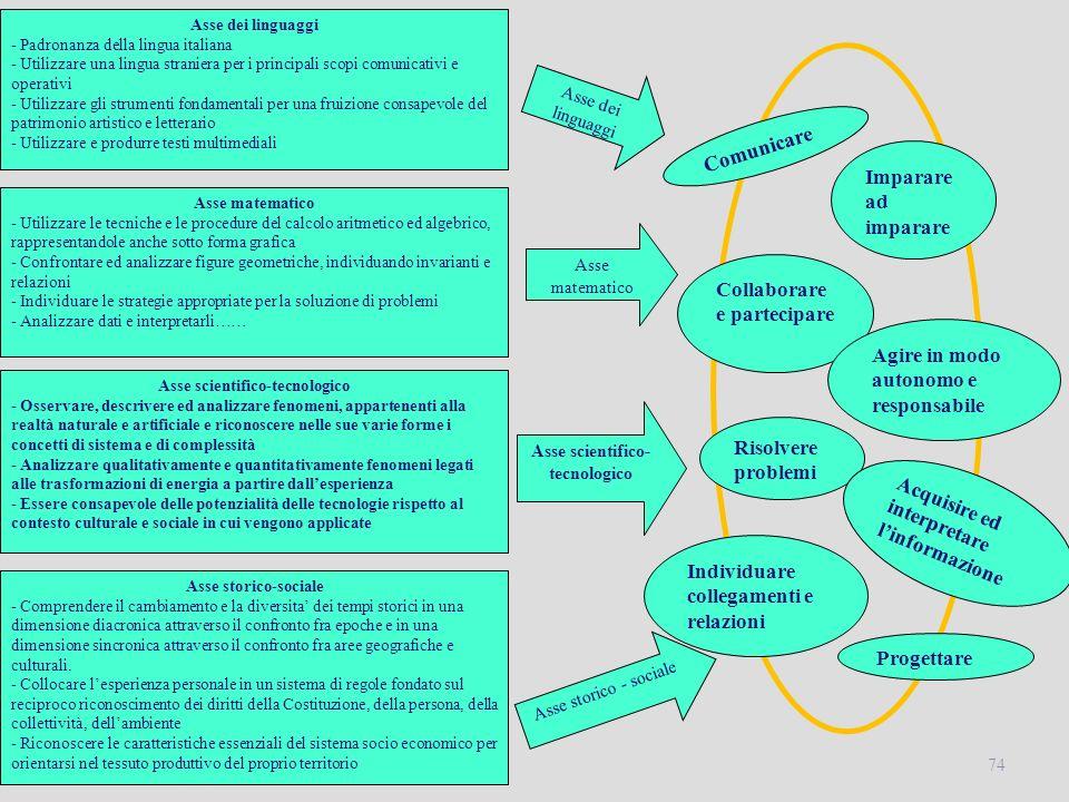 74 Risolvere problemi Asse dei linguaggi - Padronanza della lingua italiana - Utilizzare una lingua straniera per i principali scopi comunicativi e op