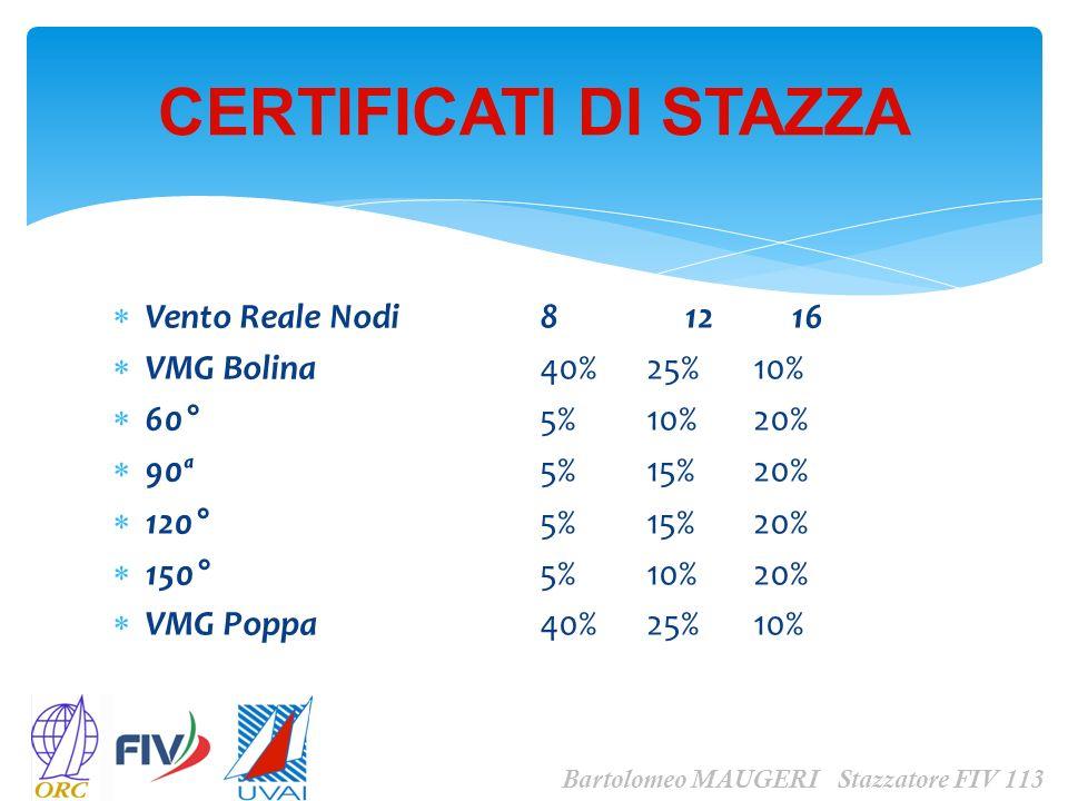 Vento Reale Nodi 8 12 16 VMG Bolina40%25%10% 60°5%10%20% 90ª5%15%20% 120°5%15%20% 150°5%10%20% VMG Poppa40%25%10% CERTIFICATI DI STAZZA Bartolomeo MAU