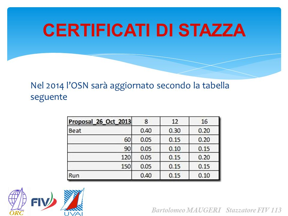 Nel 2014 lOSN sarà aggiornato secondo la tabella seguente CERTIFICATI DI STAZZA Bartolomeo MAUGERI Stazzatore FIV 113