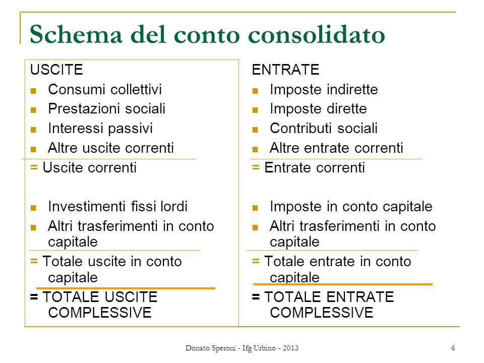 Donato Speroni - Ifg Urbino - 2013 6 Schema del conto consolidato USCITE Consumi collettivi Prestazioni sociali Interessi passivi Altre uscite corrent