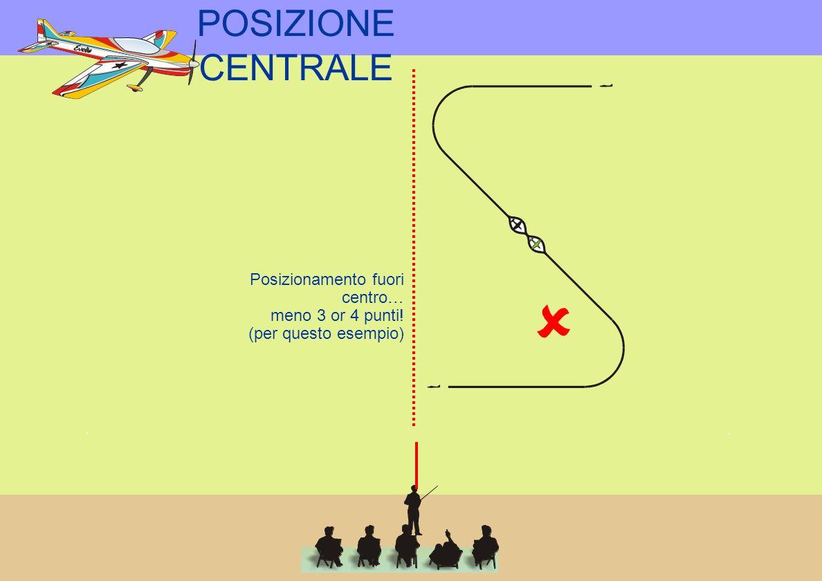 POSIZIONE CENTRALE Posizionamento fuori centro… meno 3 or 4 punti! (per questo esempio)