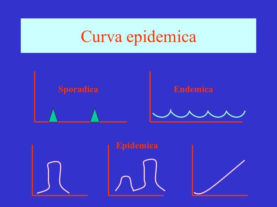 Curva epidemica SporadicaEndemica Epidemica