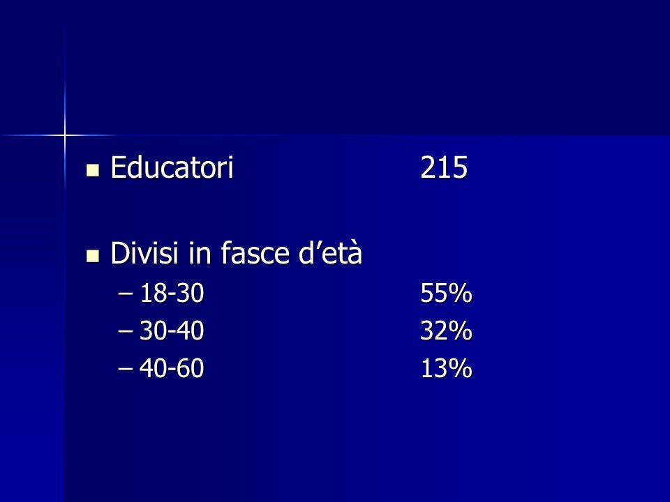 Educatori215 Educatori215 Divisi in fasce detà Divisi in fasce detà –18-3055% –30-4032% –40-6013%