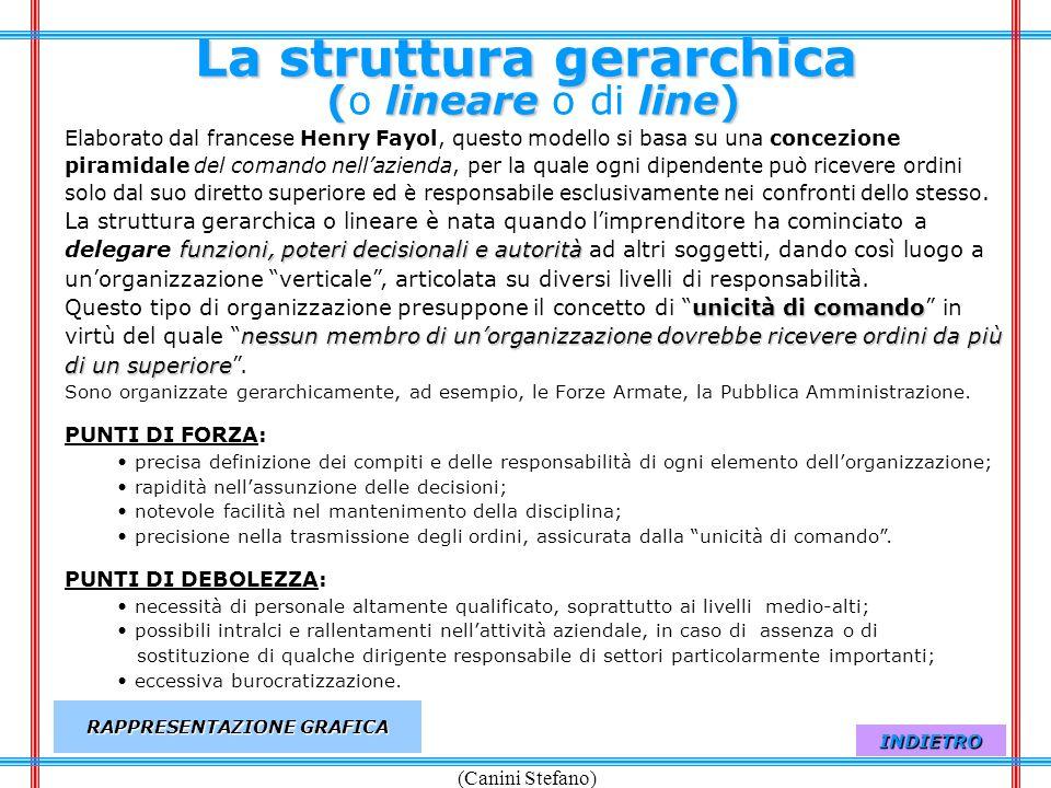 (Canini Stefano) La struttura gerarchica (lineare line) La struttura gerarchica (o lineare o di line) funzioni, poteri decisionali e autorità unicità