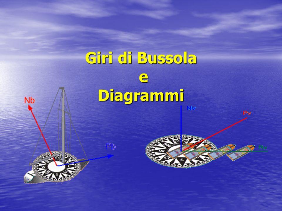 La formula risolutiva è usata tante volte quante sono state le soste della nave sulle varie prore per effettuare le misure di rilevamento.
