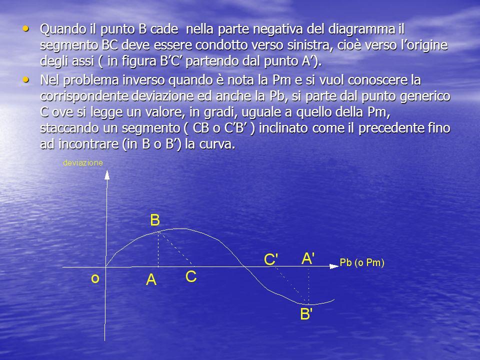 Quando il punto B cade nella parte negativa del diagramma il segmento BC deve essere condotto verso sinistra, cioè verso lorigine degli assi ( in figura BC partendo dal punto A).