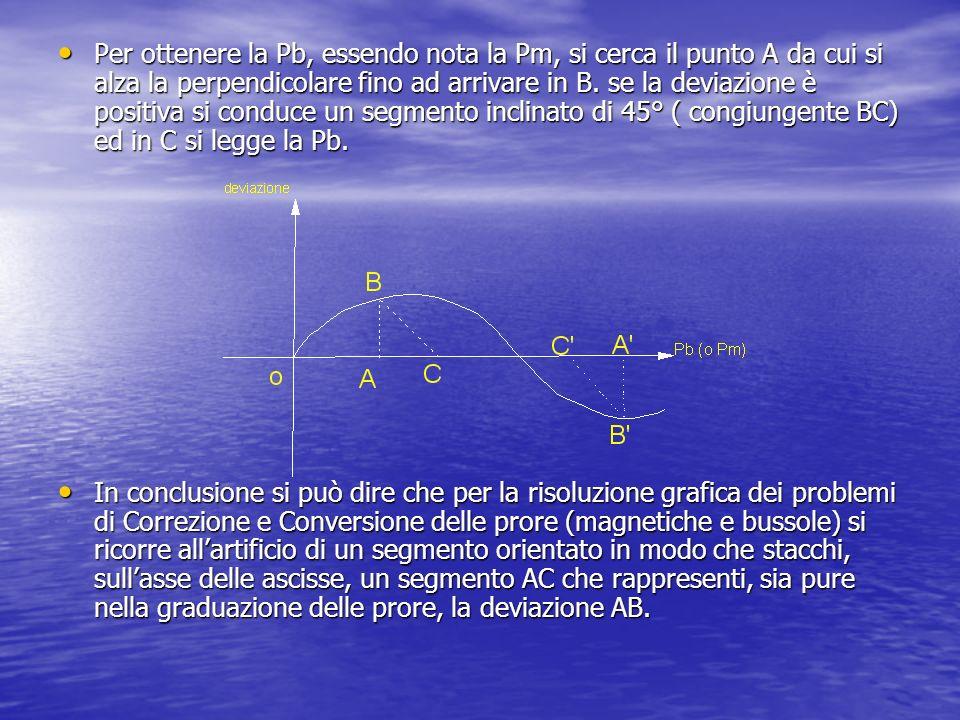 Per ottenere la Pb, essendo nota la Pm, si cerca il punto A da cui si alza la perpendicolare fino ad arrivare in B.