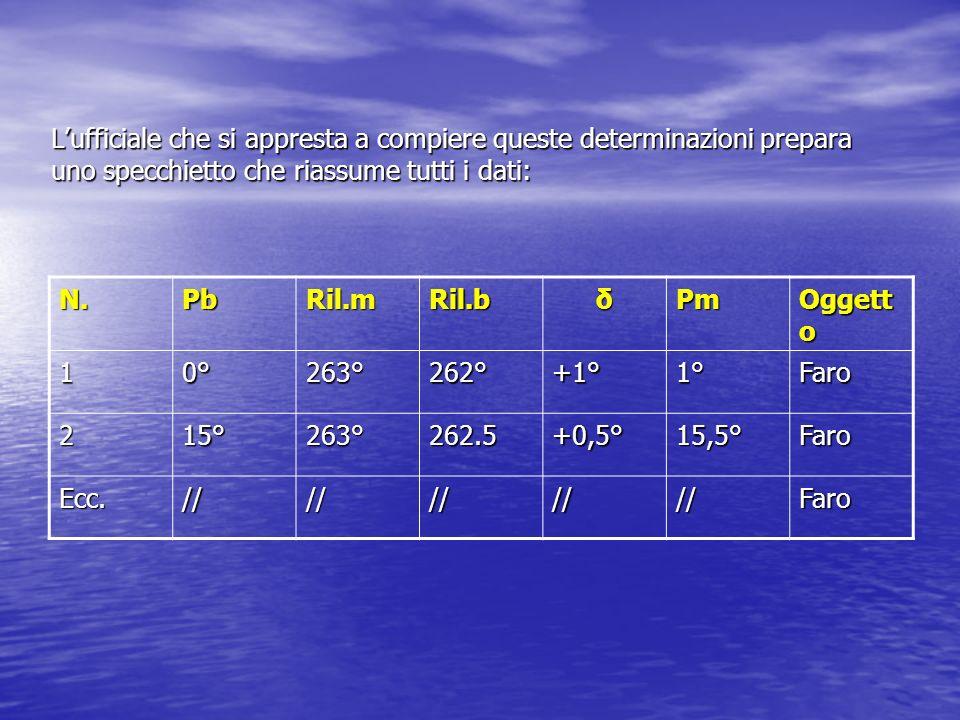 Lufficiale che si appresta a compiere queste determinazioni prepara uno specchietto che riassume tutti i dati: N.PbRil.mRil.bδPm Oggett o 10°263°262°+1°1°Faro 215°263°262.5+0,5°15,5°Faro Ecc.//////////Faro