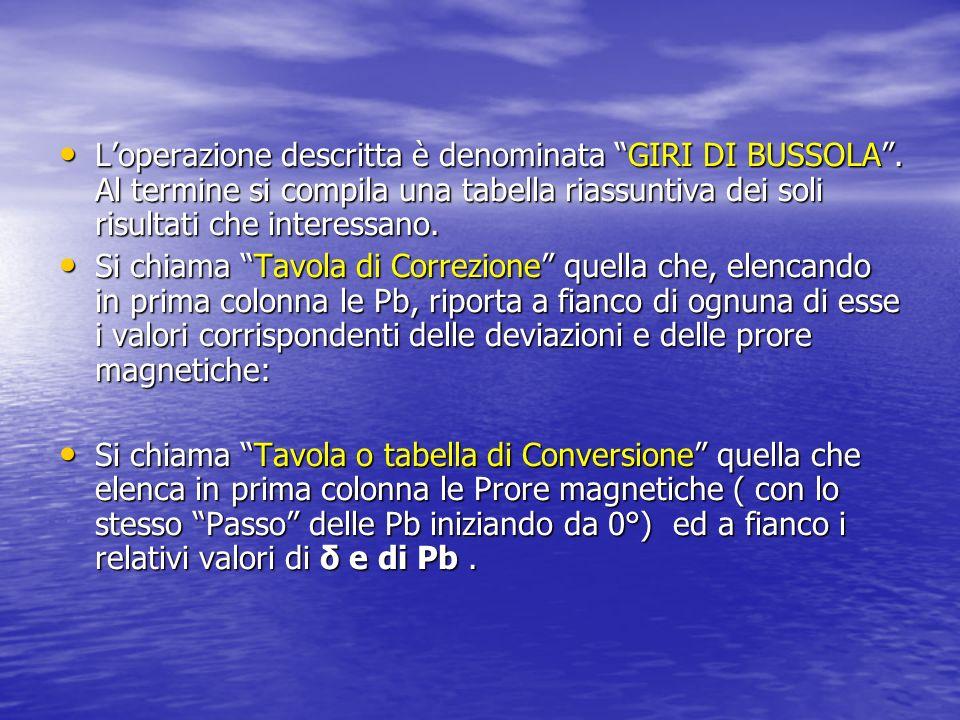 Loperazione descritta è denominata GIRI DI BUSSOLA.