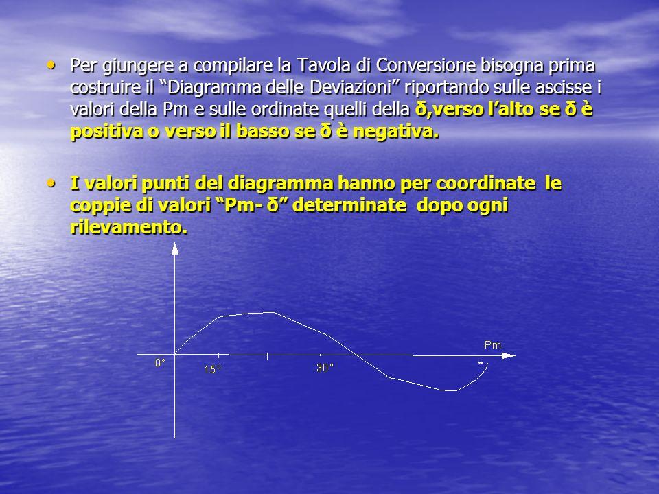 Per giungere a compilare la Tavola di Conversione bisogna prima costruire il Diagramma delle Deviazioni riportando sulle ascisse i valori della Pm e sulle ordinate quelli della δ,verso lalto se δ è positiva o verso il basso se δ è negativa.