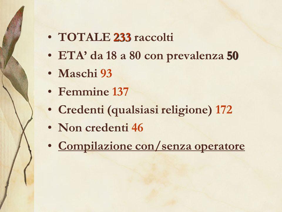 233TOTALE 233 raccolti 50ETA da 18 a 80 con prevalenza 50 Maschi 93 Femmine 137 Credenti (qualsiasi religione) 172 Non credenti 46 Compilazione con/senza operatore