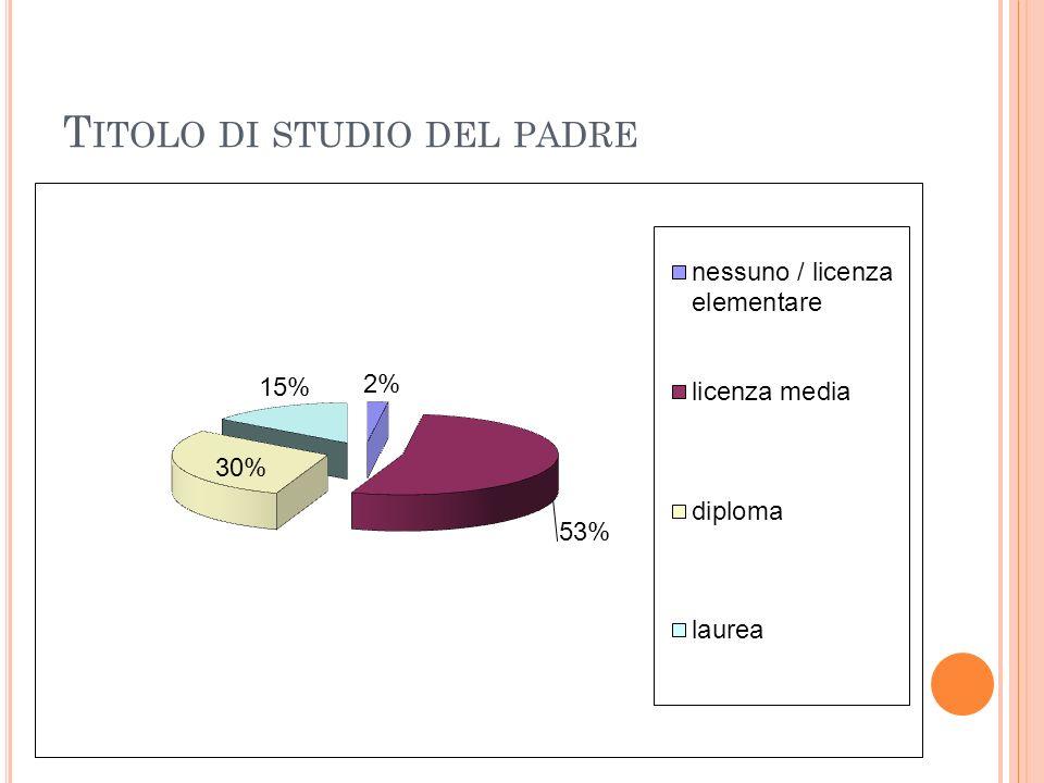 T ITOLO DI STUDIO DEL PADRE