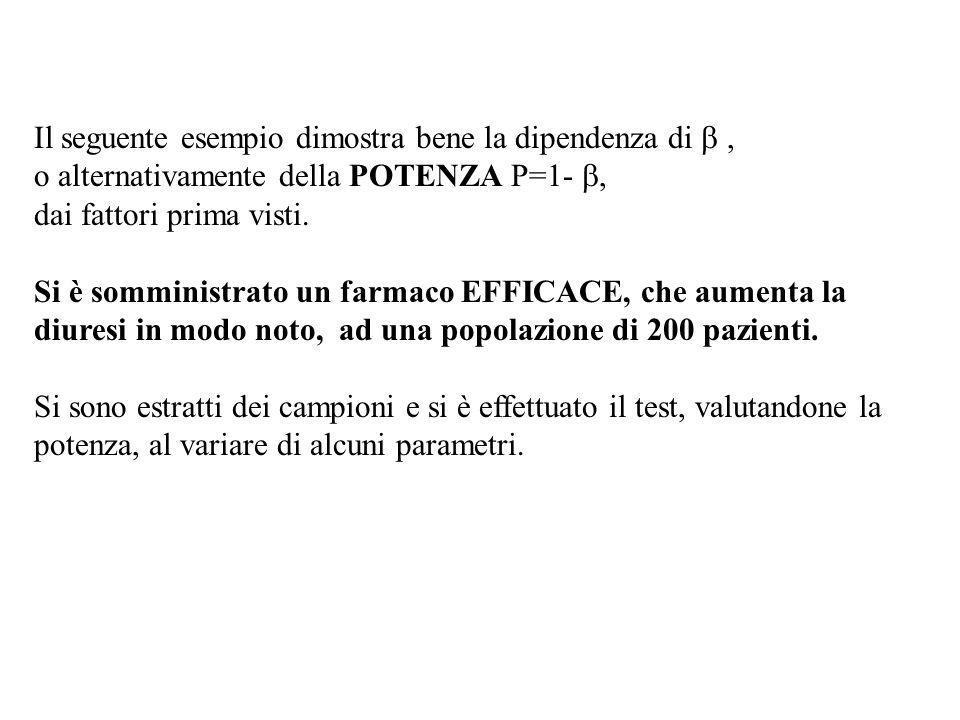 Il seguente esempio dimostra bene la dipendenza di, o alternativamente della POTENZA P=1- dai fattori prima visti. Si è somministrato un farmaco EFFIC