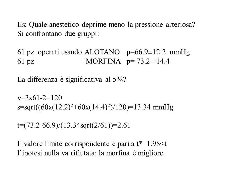 Es: Quale anestetico deprime meno la pressione arteriosa? Si confrontano due gruppi: 61 pz operati usando ALOTANO p=66.9±12.2 mmHg 61 pz MORFINA p= 73