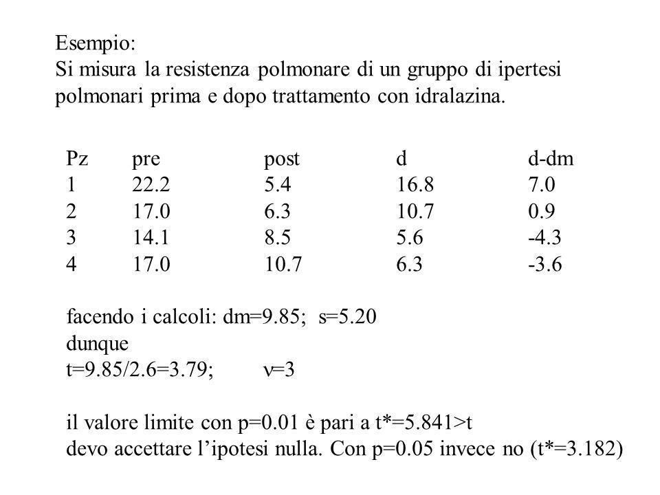 Esempio: Si misura la resistenza polmonare di un gruppo di ipertesi polmonari prima e dopo trattamento con idralazina. Pzprepostdd-dm 122.25.416.87.0