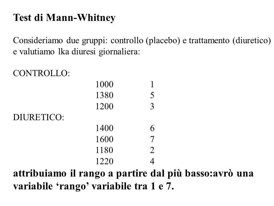 Test di Mann-Whitney Consideriamo due gruppi: controllo (placebo) e trattamento (diuretico) e valutiamo lka diuresi giornaliera: CONTROLLO: 10001 1380