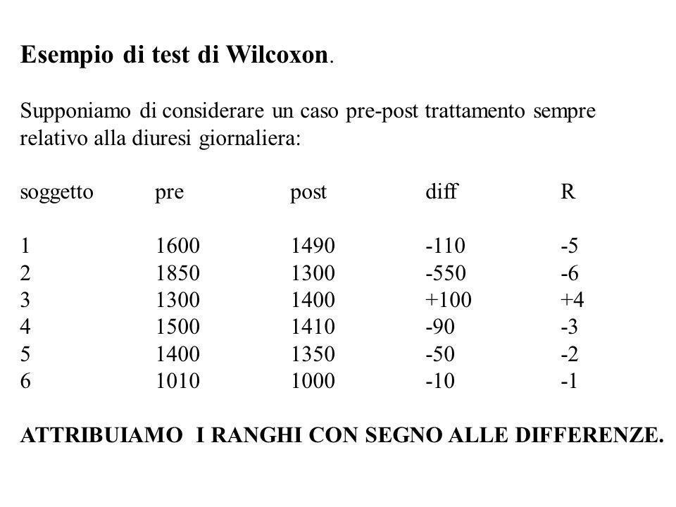 Esempio di test di Wilcoxon. Supponiamo di considerare un caso pre-post trattamento sempre relativo alla diuresi giornaliera: soggettoprepostdiff R 11