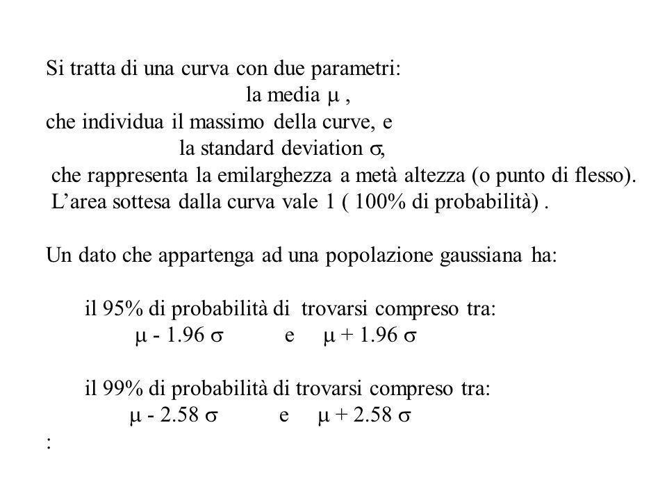 Si tratta di una curva con due parametri: la media, che individua il massimo della curve, e la standard deviation che rappresenta la emilarghezza a me