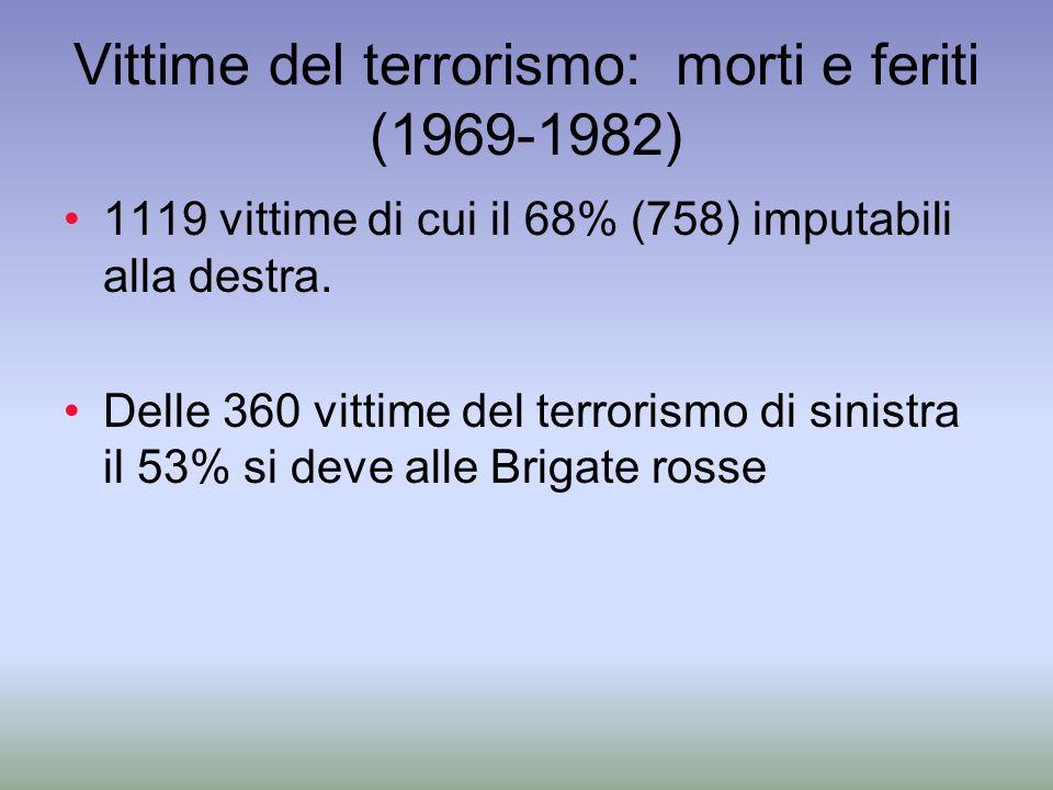 Vittime del terrorismo: morti e feriti (1969-1982) 1119 vittime di cui il 68% (758) imputabili alla destra. Delle 360 vittime del terrorismo di sinist