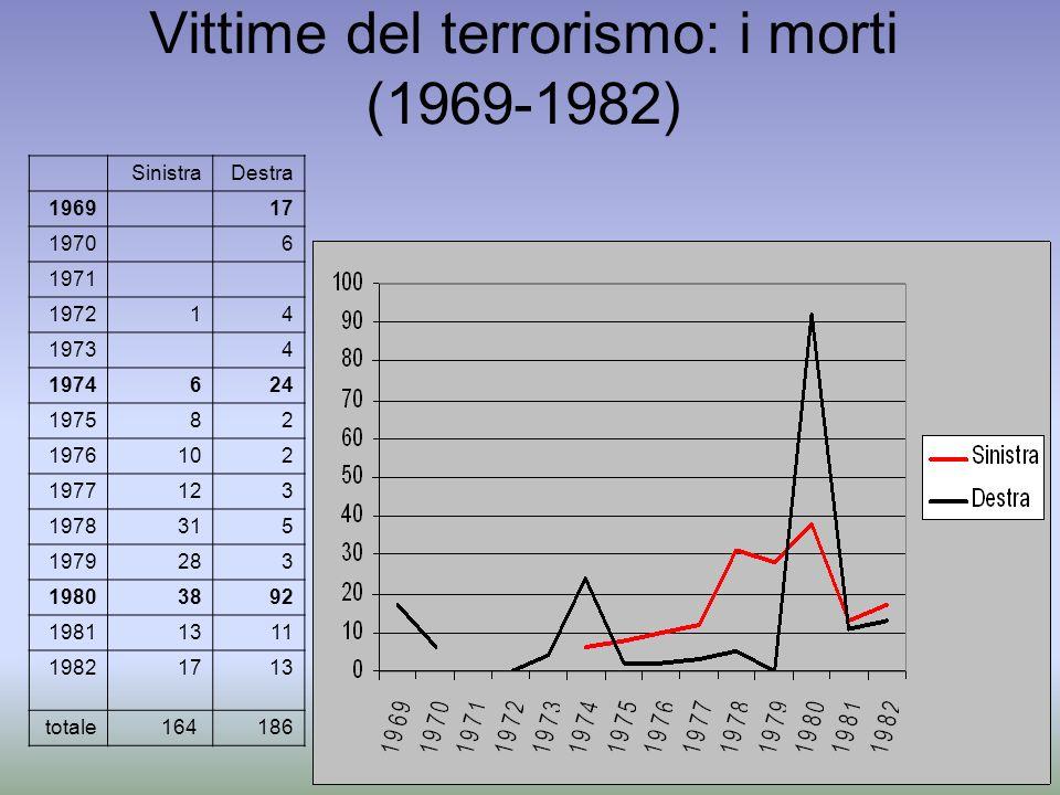 Vittime del terrorismo: i morti (1969-1982) SinistraDestra 1969 17 1970 6 1971 197214 1973 4 1974624 197582 1976102 1977123 1978315 1979283 19803892 1