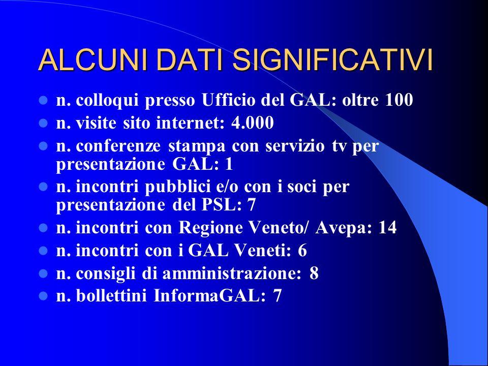 ALCUNI DATI SIGNIFICATIVI n. colloqui presso Ufficio del GAL: oltre 100 n. visite sito internet: 4.000 n. conferenze stampa con servizio tv per presen