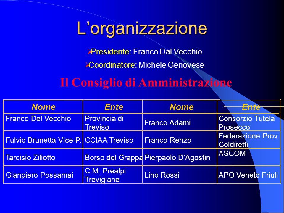 Lorganizzazione Presidente: Franco Dal Vecchio Coordinatore: Michele Genovese Il Consiglio di Amministrazione Nome Ente Nome Ente Franco Del Vecchio Provincia di Treviso Franco Adami Consorzio Tutela.