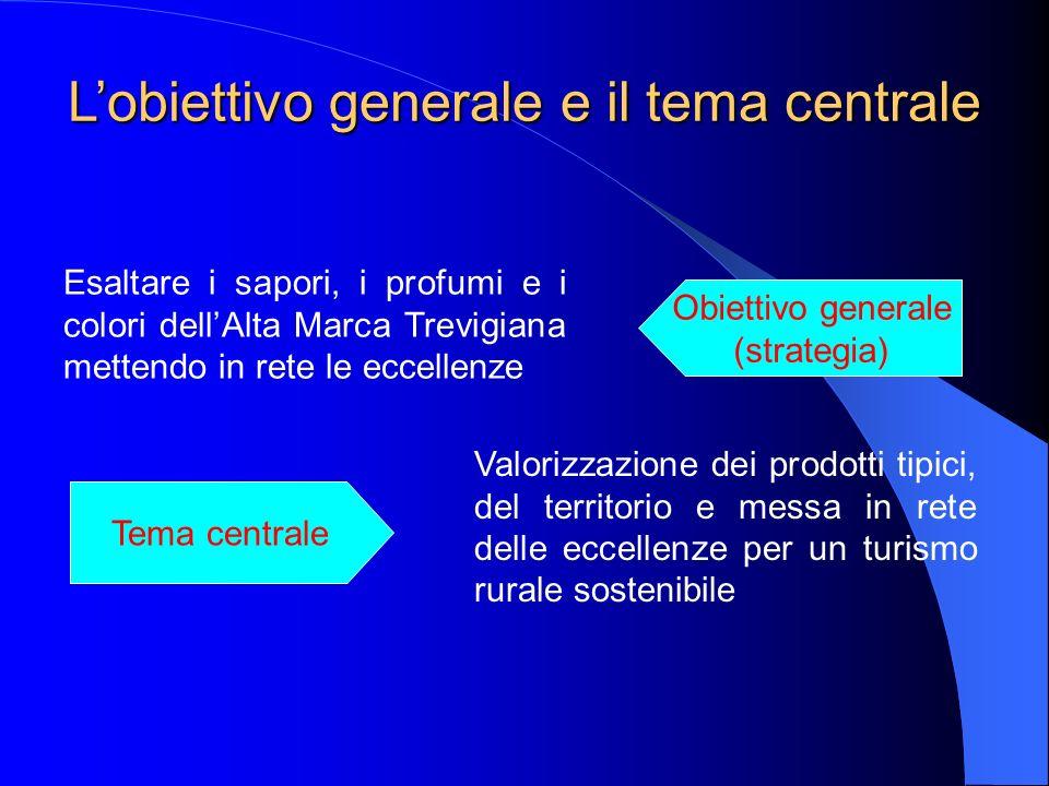 Lobiettivo generale e il tema centrale Esaltare i sapori, i profumi e i colori dellAlta Marca Trevigiana mettendo in rete le eccellenze Valorizzazione