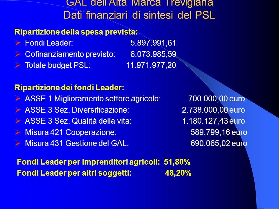 GAL dellAlta Marca Trevigiana Dati finanziari di sintesi del PSL Ripartizione della spesa prevista: Fondi Leader: 5.897.991,61 Cofinanziamento previst