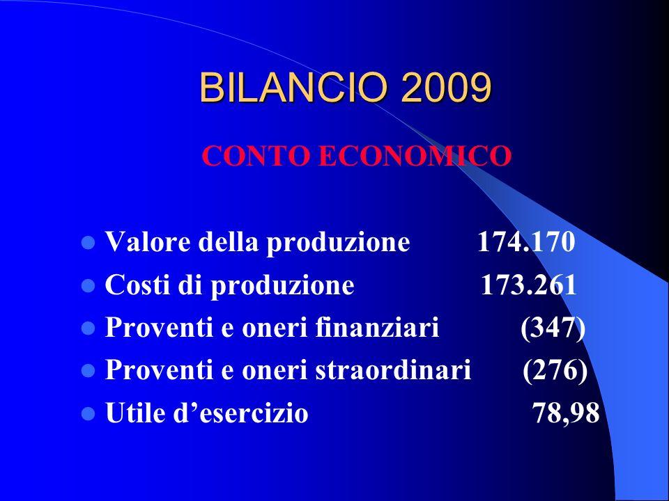 BILANCIO 2009 CONTO ECONOMICO Valore della produzione 174.170 Costi di produzione 173.261 Proventi e oneri finanziari (347) Proventi e oneri straordin