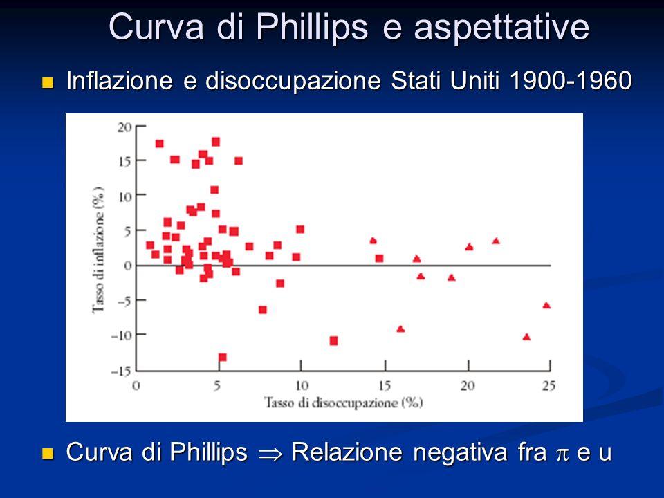 Curva di Phillips e aspettative In particolare, forma utilizzata da Phillips, Samuelson e Solow In particolare, forma utilizzata da Phillips, Samuelson e Solow Relazione esistente negli anni 50 e 60 Relazione esistente negli anni 50 e 60