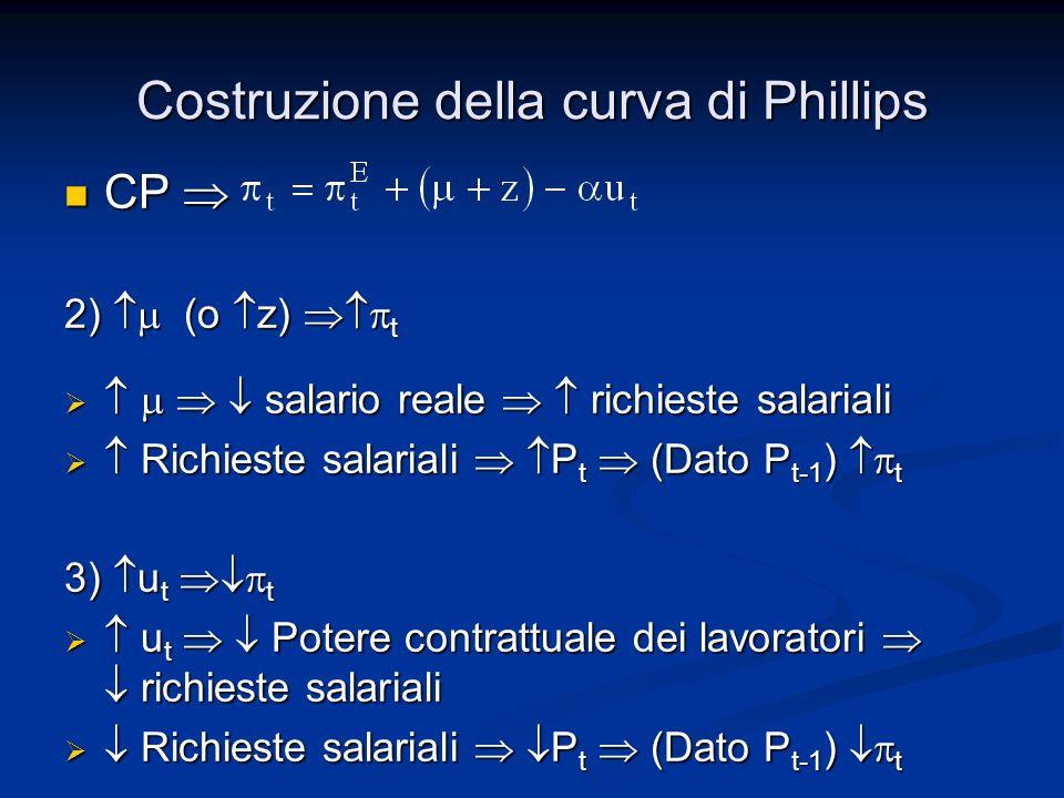 Costruzione della curva di Phillips CP CP 4) Riscrivendola come: La curva di Phillips evidenzia anche la relazione negativa fra linflazione inattesa (surprise inflation) ( t - t E ) e disoccupazione La curva di Phillips evidenzia anche la relazione negativa fra linflazione inattesa (surprise inflation) ( t - t E ) e disoccupazione