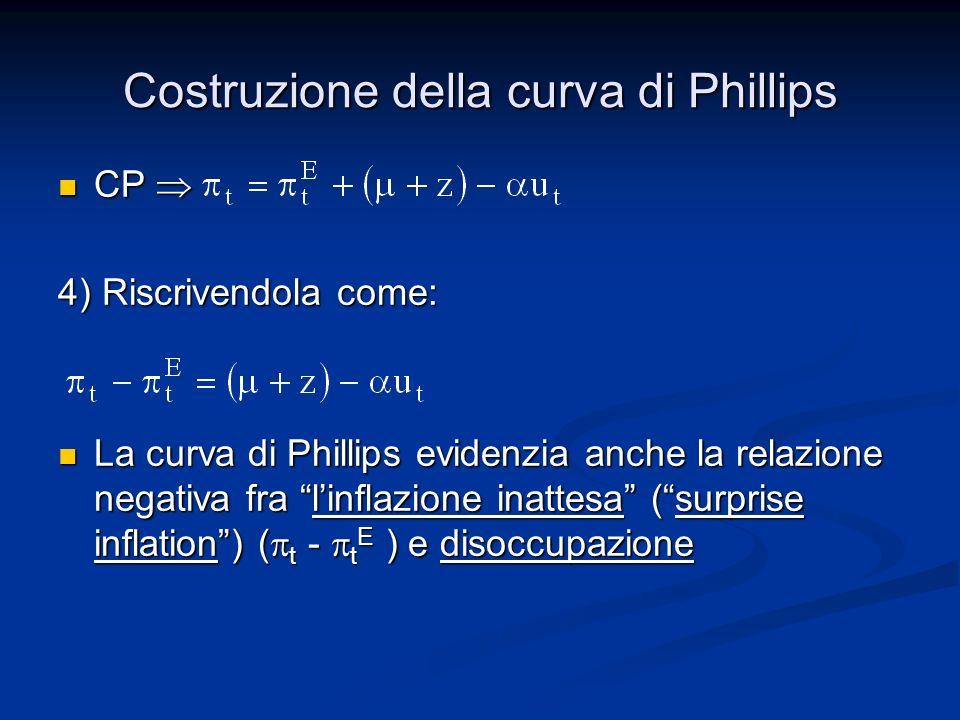Curva di Phillips e aspettative La curva di Phillips ha forme diverse al variare di t E La curva di Phillips ha forme diverse al variare di t E Due casi di maggiore interesse: Due casi di maggiore interesse: 1) t E = 0 Gli individui si attendono sempre una inflazione nulla ossia che i prezzi rimangano costanti (P t =P t E ) Gli individui si attendono sempre una inflazione nulla ossia che i prezzi rimangano costanti (P t =P t E ) In questo caso CP In questo caso CP Linflazione coincide con la surpise inflation Linflazione coincide con la surpise inflation