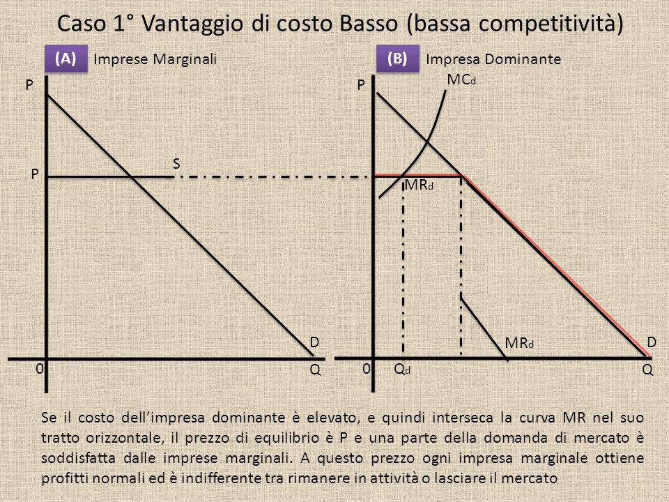 Impresa DominanteImprese Marginali P Q P Q (A) (B) 00 Caso 1° Vantaggio di costo Basso (bassa competitività) MR d S DD P MC d QdQd Se il costo dellimp