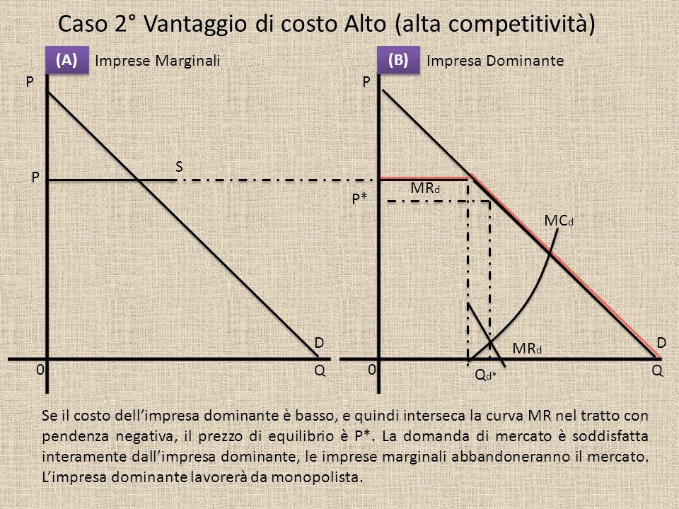 Impresa DominanteImprese Marginali P Q P Q (A) (B) 00 Caso 2° Vantaggio di costo Alto (alta competitività) MR d S DD P MC d P* Q d* Se il costo dellim
