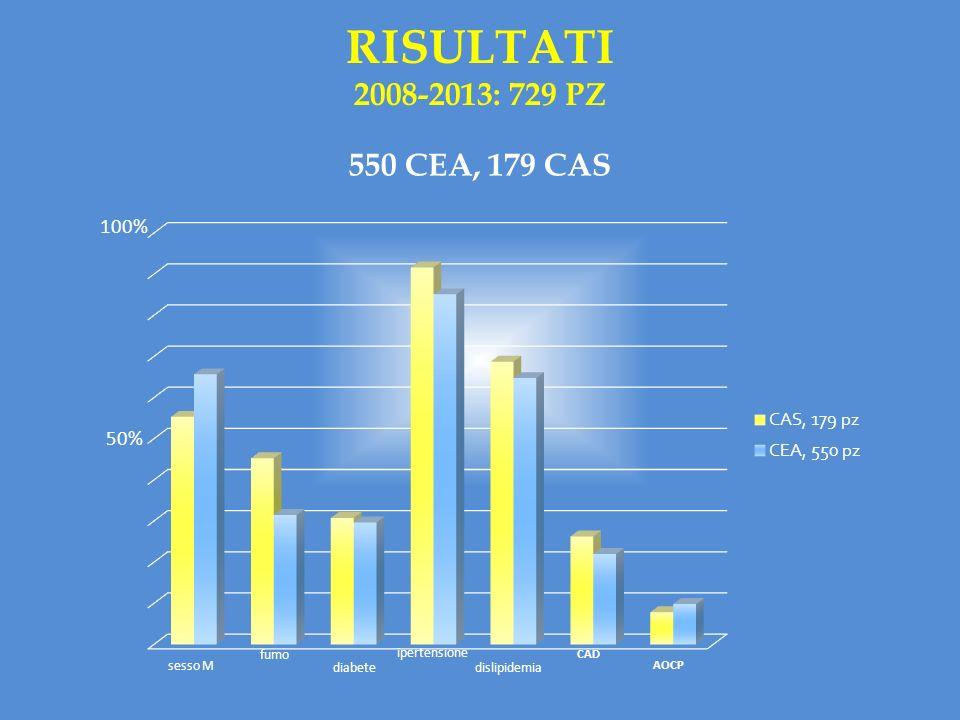 RISULTATI 2008-2013: 729 PZ 550 CEA, 179 CAS sesso M fumo diabete ipertensione dislipidemia CAD AOCP 100% 50%