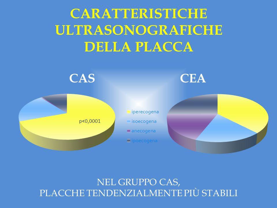 % cardiaca neurologica overall p=ns MORTALITÀ PERIOPERATORIA PER CAUSE NESSUN DECESSO PER CAUSA NEUROLOGICA NEL GRUPPO CAS, 1 DECESSO (0,2%) PER CAUSA NEUROLOGICA NEL GRUPPO CEA