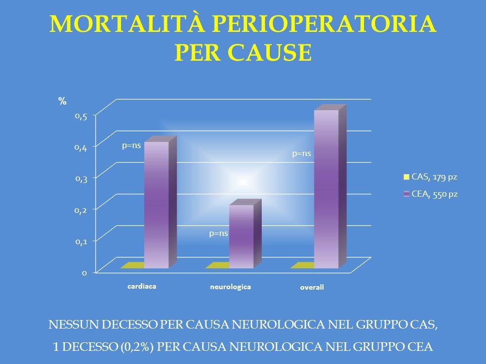 % cardiaca neurologica overall p=ns MORTALITÀ PERIOPERATORIA PER CAUSE NESSUN DECESSO PER CAUSA NEUROLOGICA NEL GRUPPO CAS, 1 DECESSO (0,2%) PER CAUSA